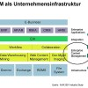 Konzept eines Enterprise-Content-Management (ECM)