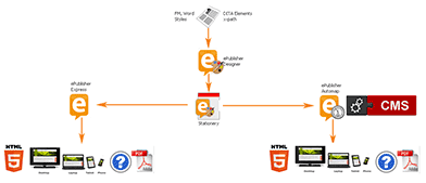 WebWorks ePublisher Concept & Workflow