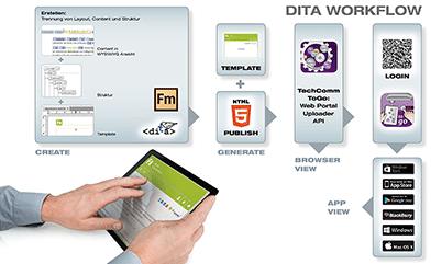 DITA-Workflow