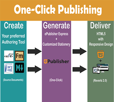 One-Click Publishing