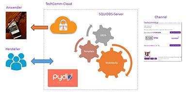 SQUIDDS WebService TechCommToGo